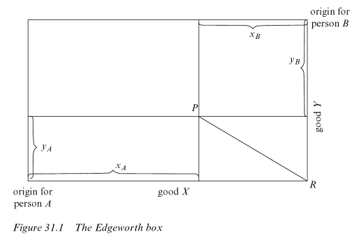 More on figures and diagrams in economics « Understanding Society