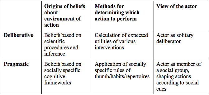Figure 1. Three Components of Sociological Theory in the 20th Century