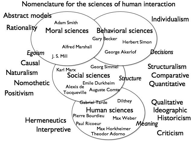 History foundations of social science