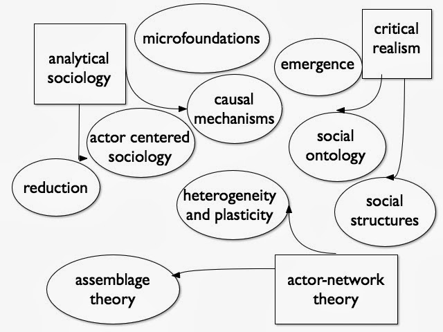 analysing and understanding methodological individualism philosophy essay In contrast to such a 'methodological individualism  j heritage, eds (1984) structures of social action: studies in conversation analysis  , philosophy of the.